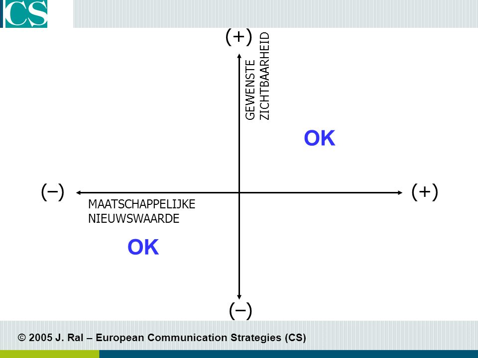 © 2005 J. Ral – European Communication Strategies (CS) Welke soort communicatie? ZUIVER CULTUREEL