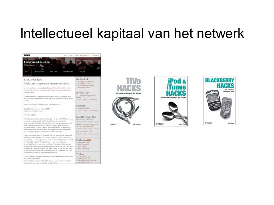 Intellectueel kapitaal van het netwerk