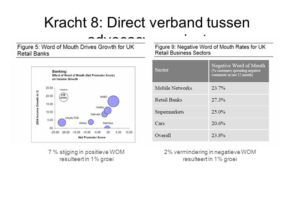 Kracht 8: Direct verband tussen advocacy en winst 7 % stijging in positieve WOM resulteert in 1% groei 2% vermindering in negatieve WOM resulteert in 1% groei