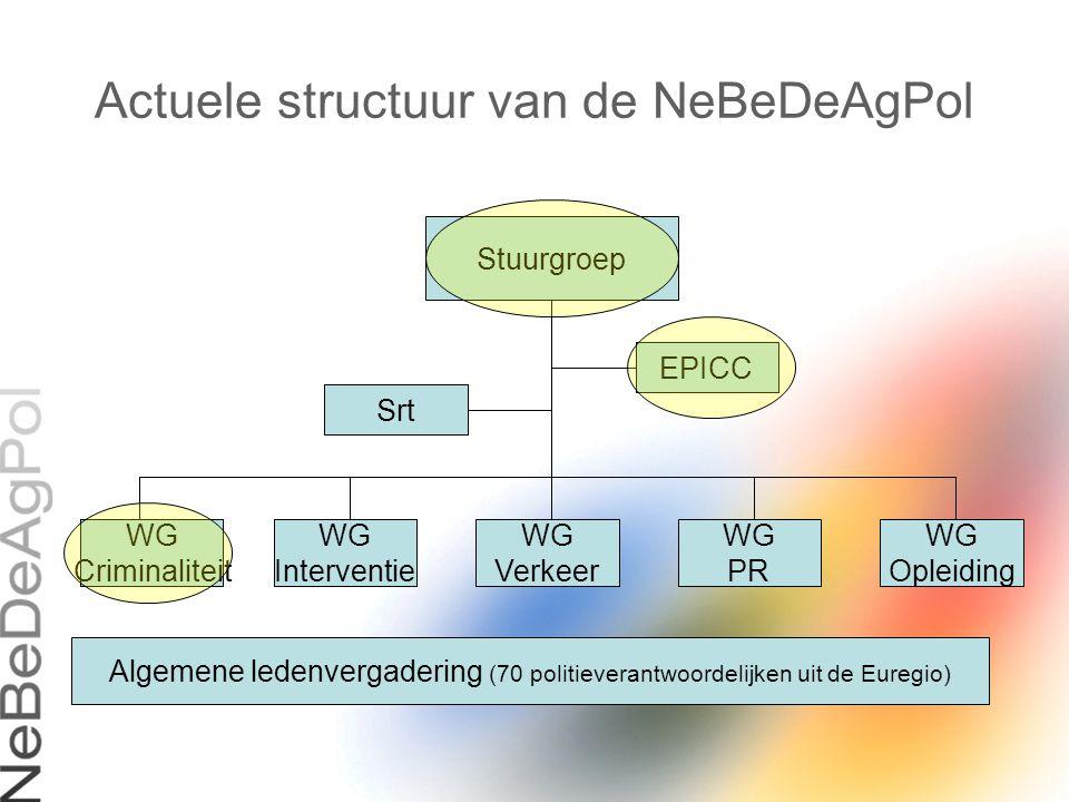 Actuele structuur van de NeBeDeAgPol Stuurgroep EPICC Srt WG Criminaliteit WG Interventie WG Verkeer WG PR WG Opleiding Algemene ledenvergadering (70