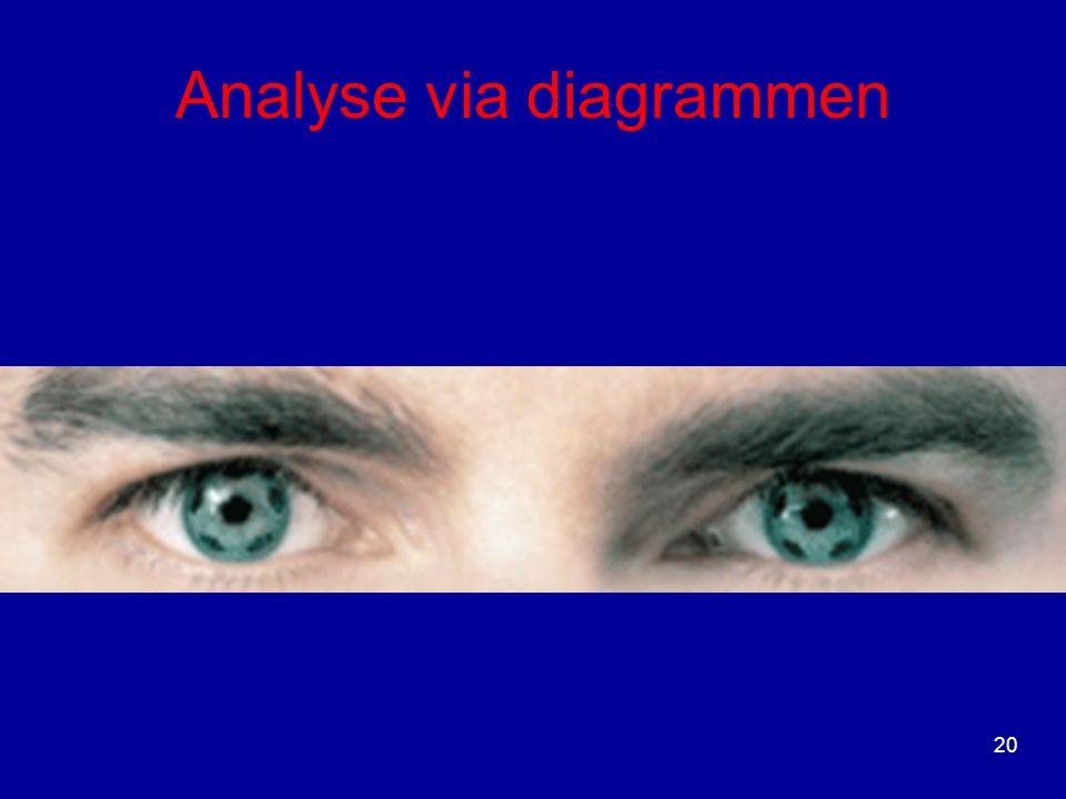 Analyse via diagrammen 20
