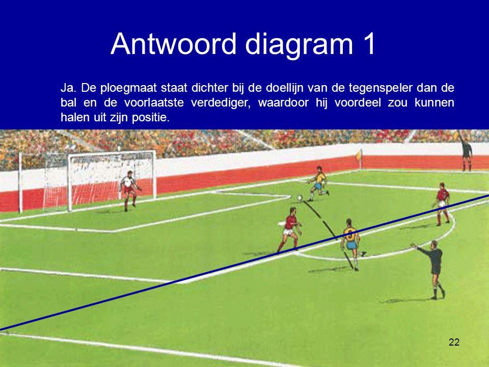 Ja. De ploegmaat staat dichter bij de doellijn van de tegenspeler dan de bal en de voorlaatste verdediger, waardoor hij voordeel zou kunnen halen uit