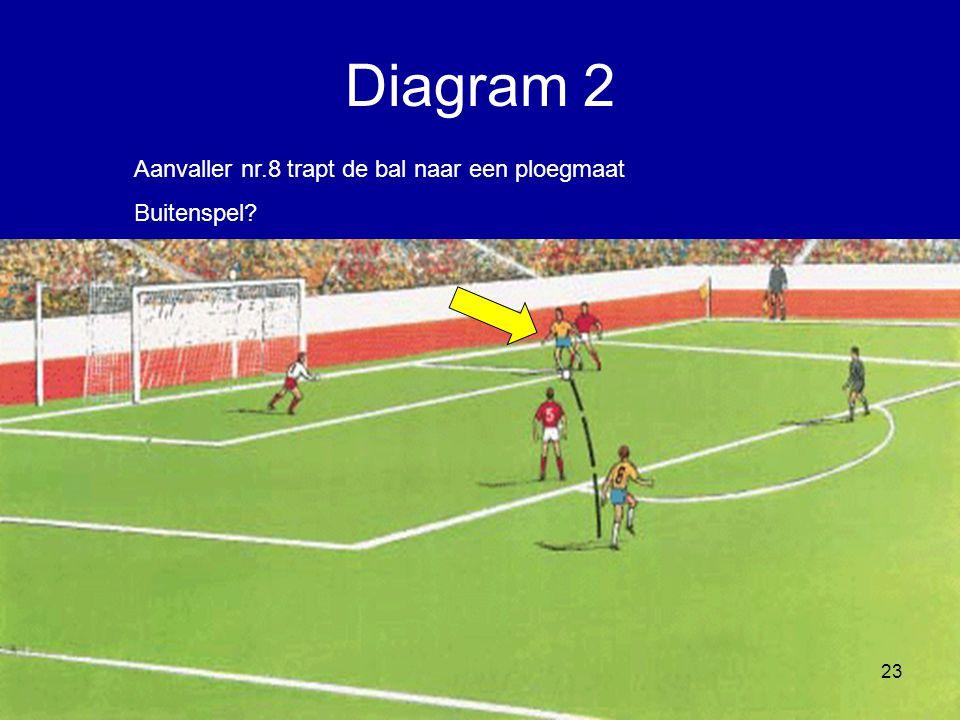 Aanvaller nr.8 trapt de bal naar een ploegmaat Buitenspel? 23 Diagram 2