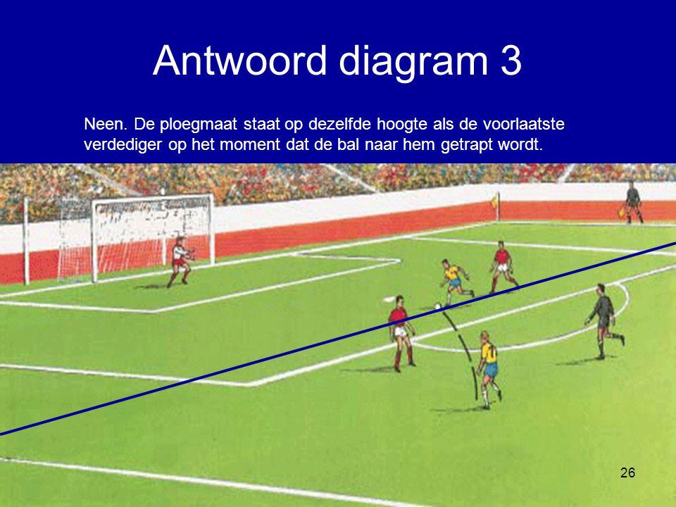 Neen. De ploegmaat staat op dezelfde hoogte als de voorlaatste verdediger op het moment dat de bal naar hem getrapt wordt. 26 Antwoord diagram 3
