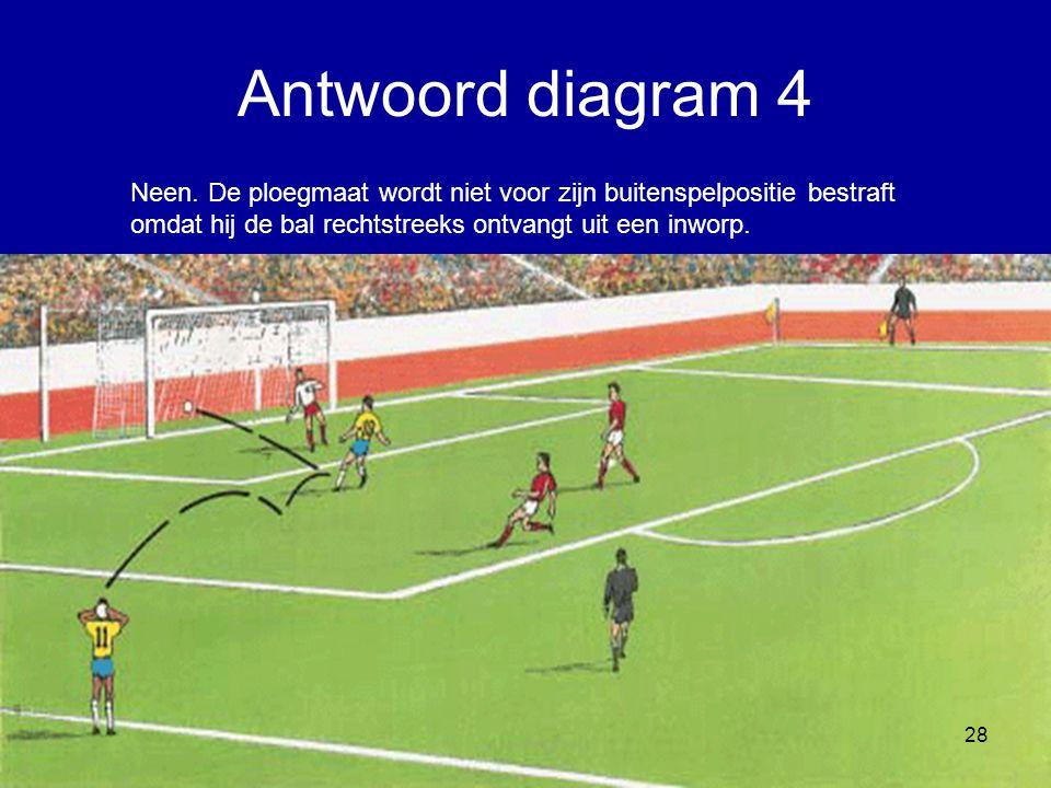 Neen. De ploegmaat wordt niet voor zijn buitenspelpositie bestraft omdat hij de bal rechtstreeks ontvangt uit een inworp. 28 Antwoord diagram 4