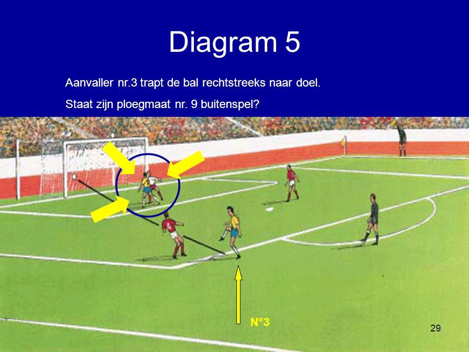 Aanvaller nr.3 trapt de bal rechtstreeks naar doel. Staat zijn ploegmaat nr. 9 buitenspel? N°3 29 Diagram 5