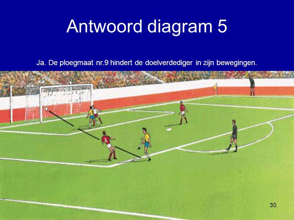 Ja. De ploegmaat nr.9 hindert de doelverdediger in zijn bewegingen. 30 Antwoord diagram 5