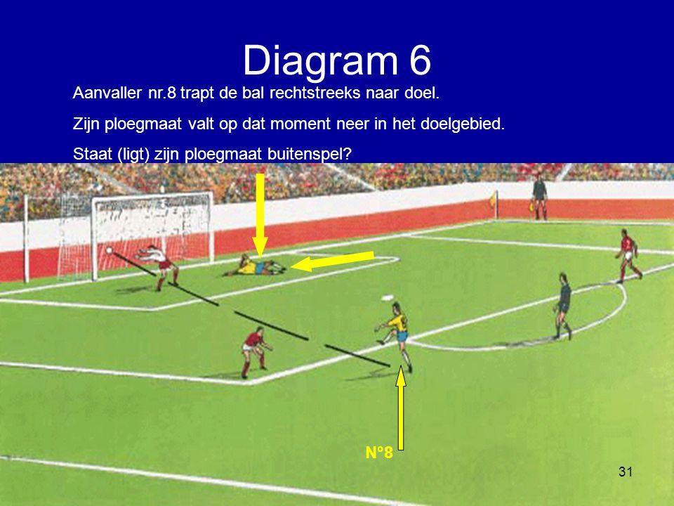 Aanvaller nr.8 trapt de bal rechtstreeks naar doel. Zijn ploegmaat valt op dat moment neer in het doelgebied. Staat (ligt) zijn ploegmaat buitenspel?