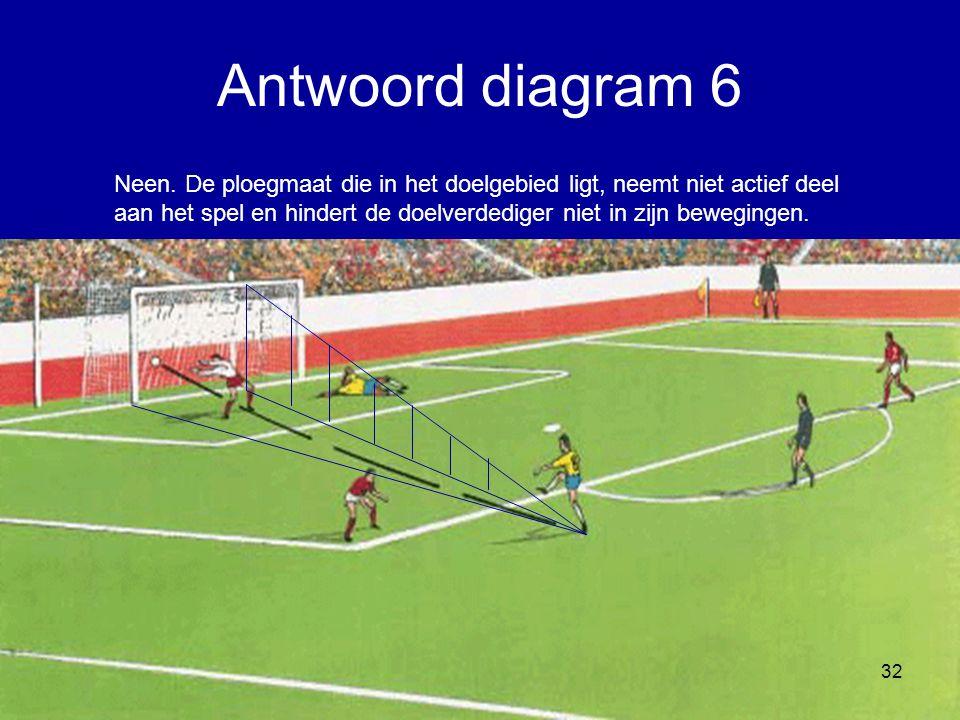 Neen. De ploegmaat die in het doelgebied ligt, neemt niet actief deel aan het spel en hindert de doelverdediger niet in zijn bewegingen. 32 Antwoord d