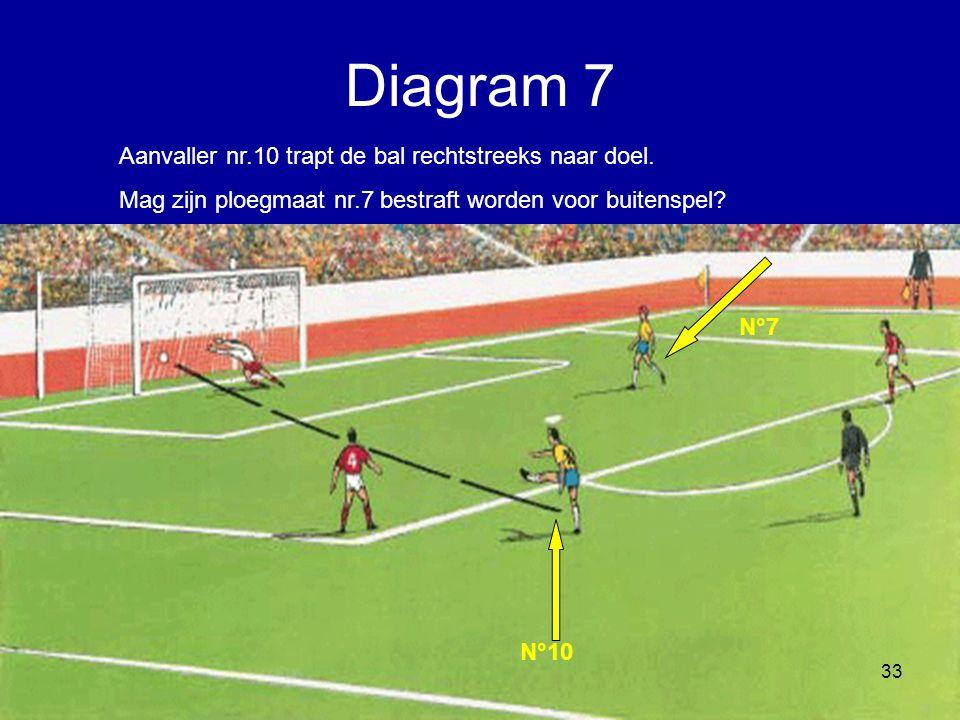 Aanvaller nr.10 trapt de bal rechtstreeks naar doel. Mag zijn ploegmaat nr.7 bestraft worden voor buitenspel? N°10 N°7 33 Diagram 7