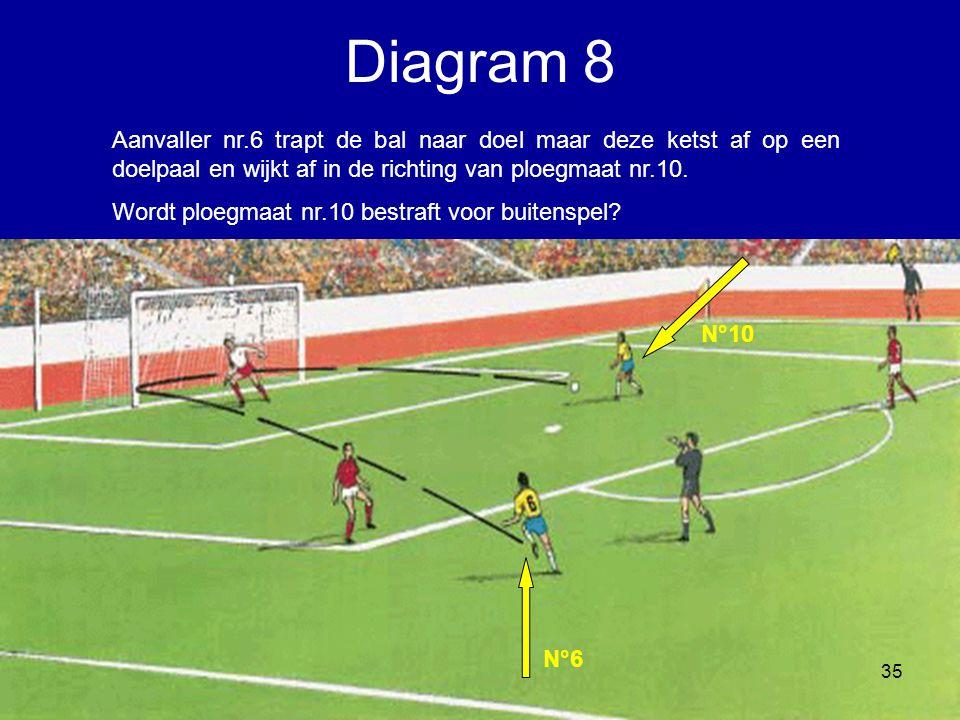 Aanvaller nr.6 trapt de bal naar doel maar deze ketst af op een doelpaal en wijkt af in de richting van ploegmaat nr.10. Wordt ploegmaat nr.10 bestraf