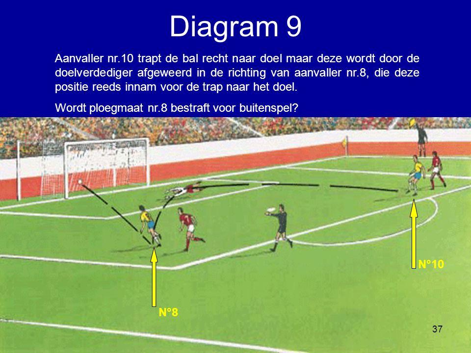 Aanvaller nr.10 trapt de bal recht naar doel maar deze wordt door de doelverdediger afgeweerd in de richting van aanvaller nr.8, die deze positie reed