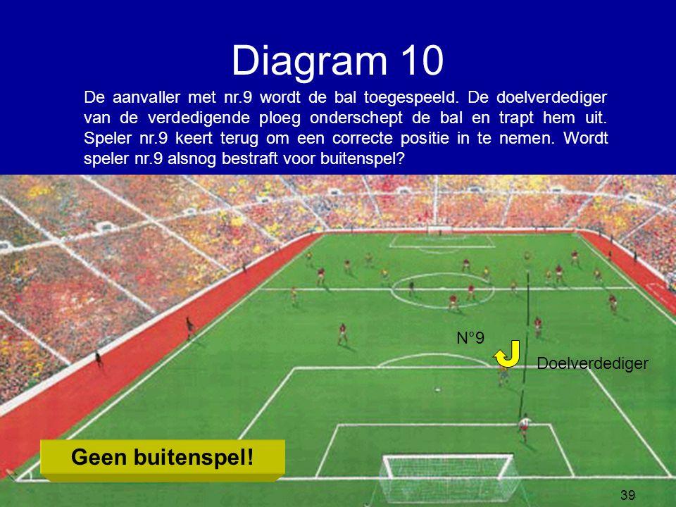 De aanvaller met nr.9 wordt de bal toegespeeld. De doelverdediger van de verdedigende ploeg onderschept de bal en trapt hem uit. Speler nr.9 keert ter
