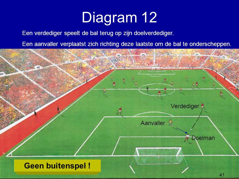 Een verdediger speelt de bal terug op zijn doelverdediger. Een aanvaller verplaatst zich richting deze laatste om de bal te onderscheppen. Verdediger