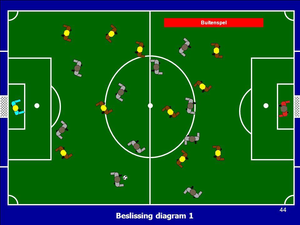 Beslissing diagram 1 Buitenspel 44