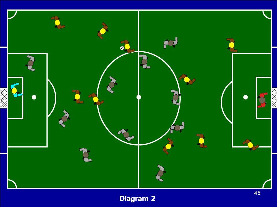 Diagram 2 45