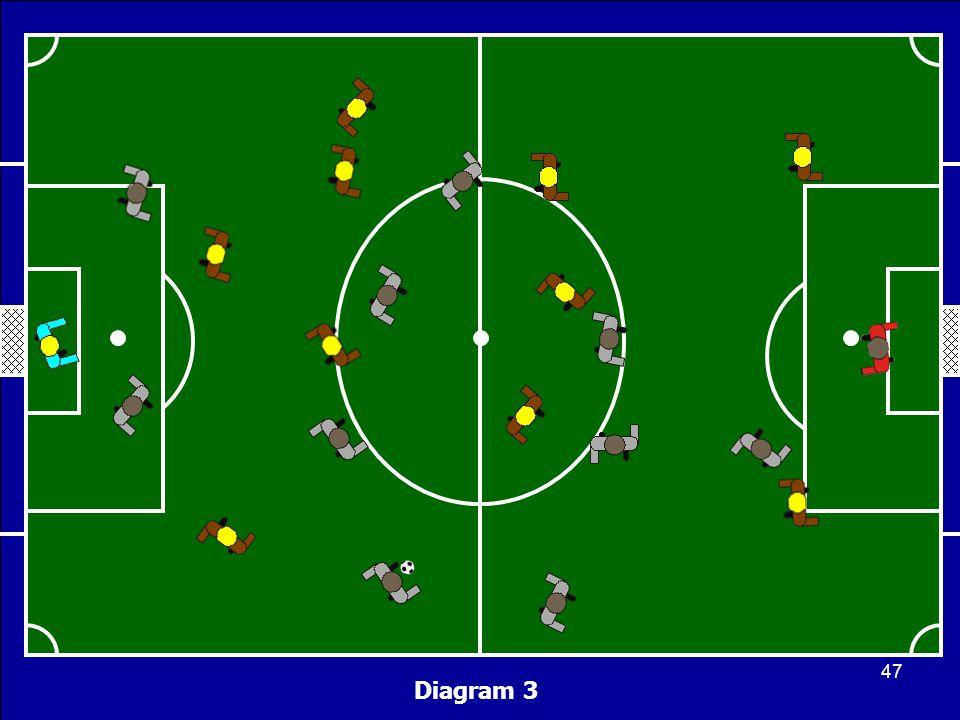 Diagram 3 47