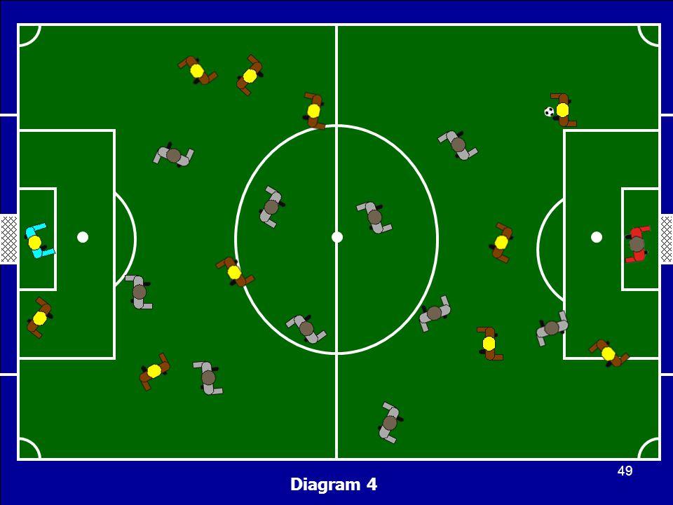 Diagram 4 49