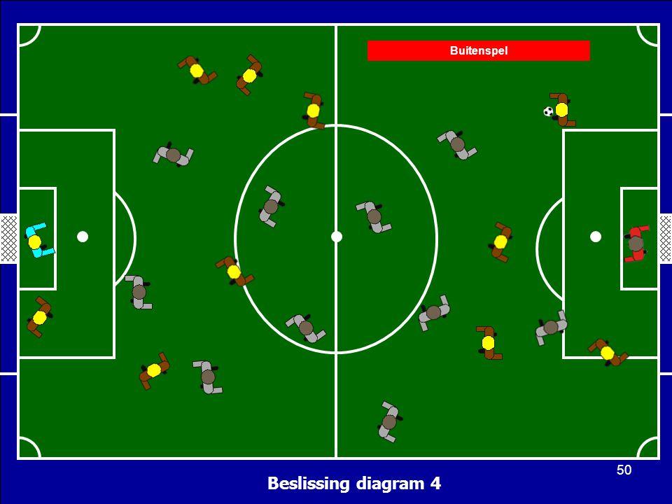 Beslissing diagram 4 Buitenspel 50