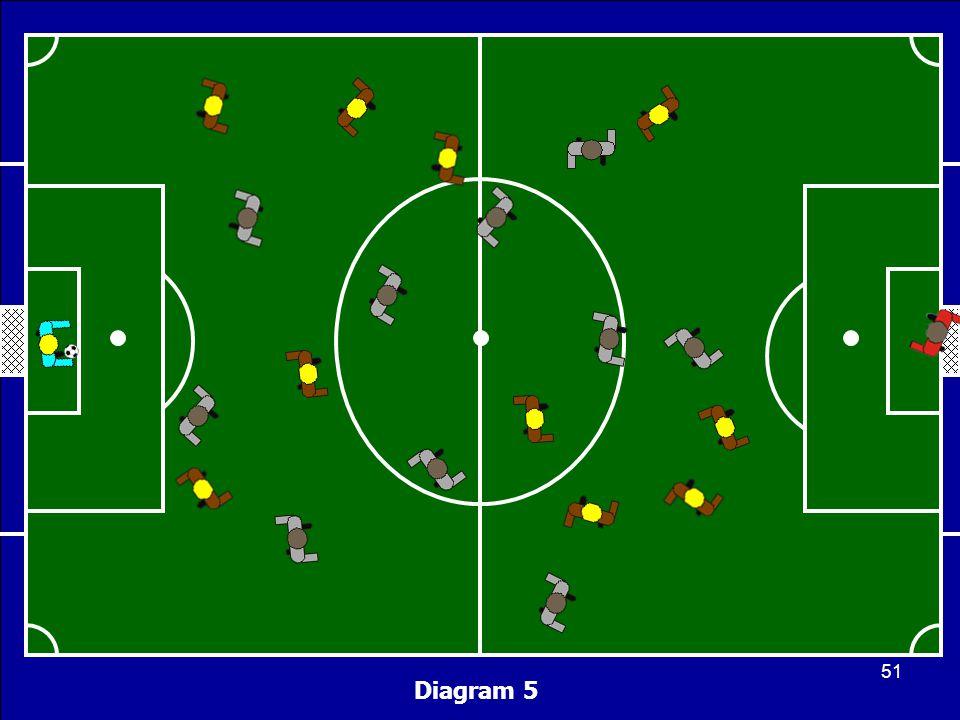 Diagram 5 51