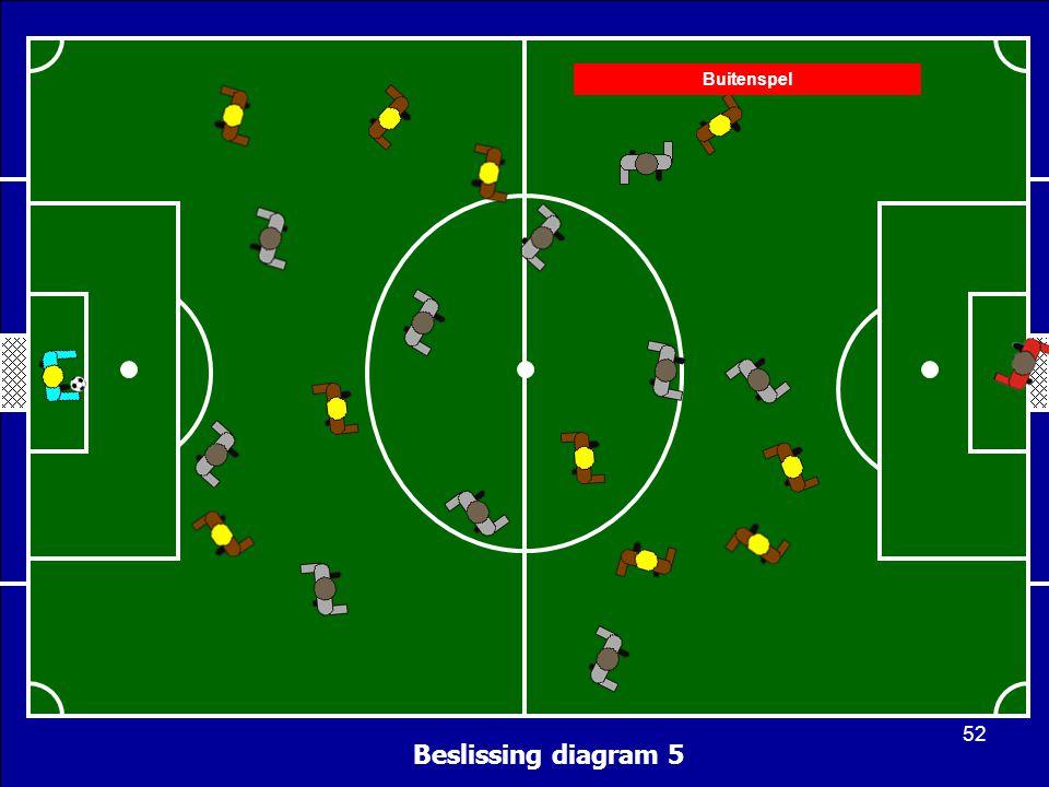 Beslissing diagram 5 Buitenspel 52