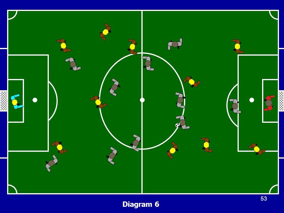 Diagram 6 53