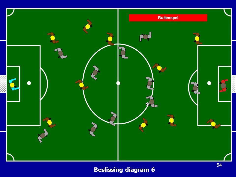 Beslissing diagram 6 Buitenspel 54