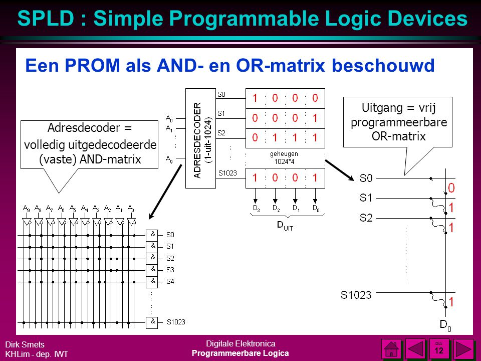 SPLD : Simple Programmable Logic Devices Dirk Smets KHLim - dep. IWT Digitale Elektronica Programmeerbare Logica DIA 11 DIA 11 Een PROM als AND- en OR