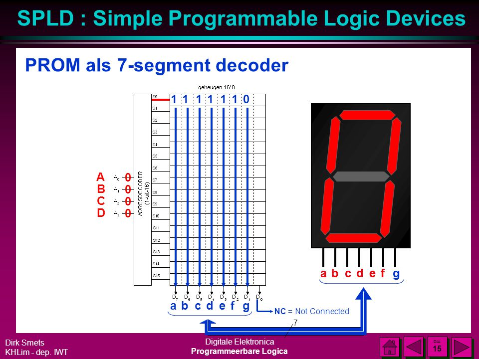 SPLD : Simple Programmable Logic Devices Dirk Smets KHLim - dep. IWT Digitale Elektronica Programmeerbare Logica DIA 14 DIA 14 PROM als 7-segment deco