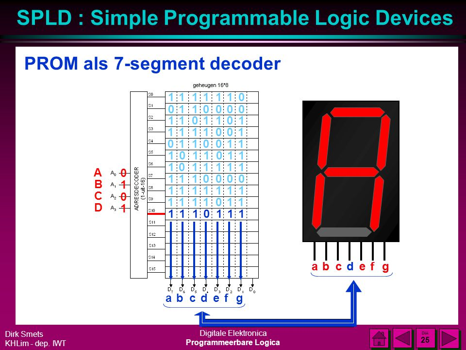 SPLD : Simple Programmable Logic Devices Dirk Smets KHLim - dep. IWT Digitale Elektronica Programmeerbare Logica DIA 24 DIA 24 PROM als 7-segment deco