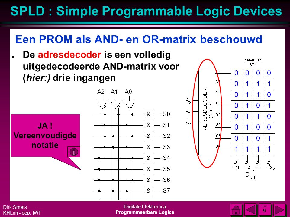 SPLD : Simple Programmable Logic Devices Dirk Smets KHLim - dep. IWT Digitale Elektronica Programmeerbare Logica DIA 8 DIA 8 Een PROM als AND- en OR-m