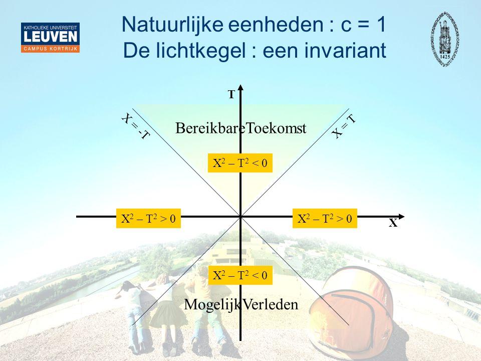 Natuurlijke eenheden : c = 1 De lichtkegel : een invariant BereikbareToekomst MogelijkVerleden X T X 2 – T 2 < 0 X 2 – T 2 > 0 X = T X = -T