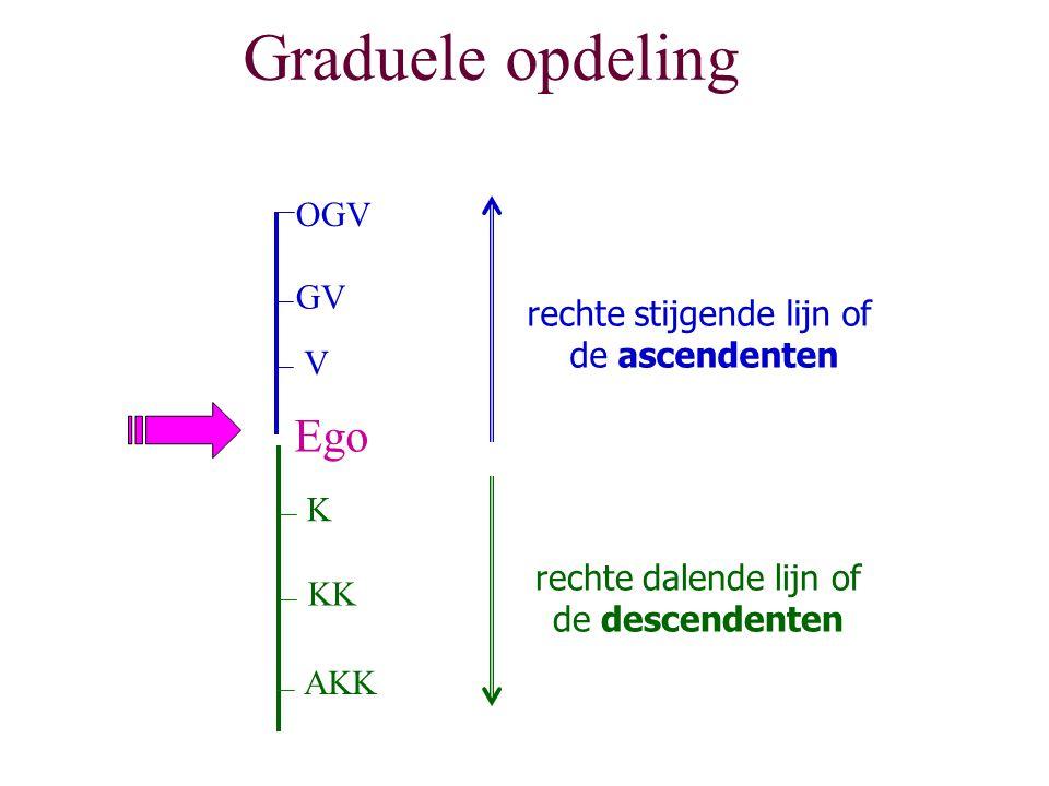 Graduele opdeling K KK AKK Ego V GV OGV rechte stijgende lijn of de ascendenten rechte dalende lijn of de descendenten