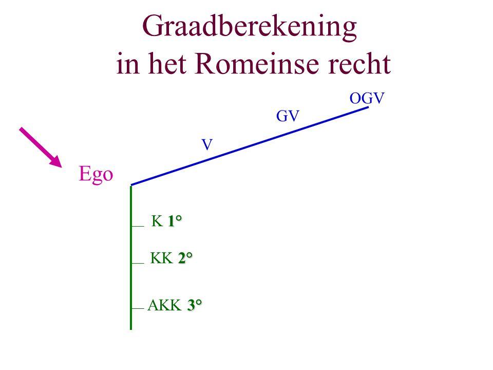Graadberekening in het Romeinse recht Ego 1° K 1° 2° KK 2° 3° AKK 3° V GV OGV
