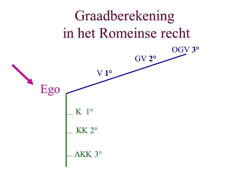 Graadberekening in het Romeinse recht Ego K 1° KK 2° AKK 3° V 1° GV 2° OGV 3°