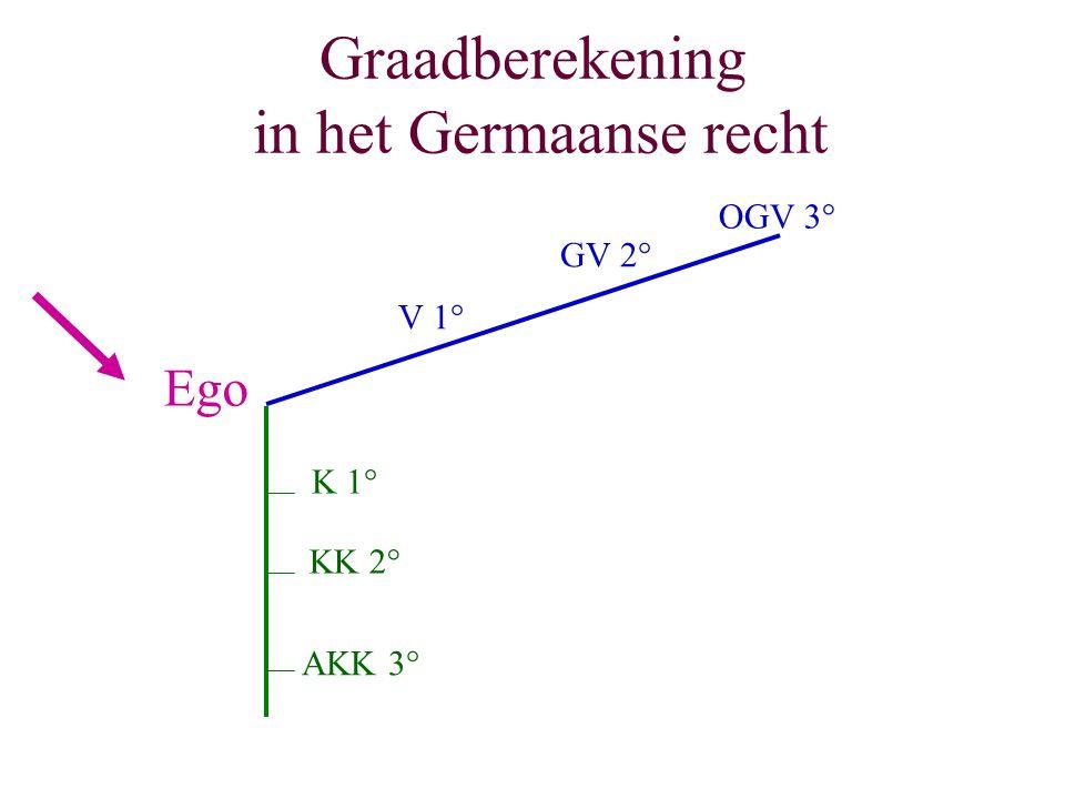 Graadberekening in het Germaanse recht Ego K 1° KK 2° AKK 3° V 1° GV 2° OGV 3°