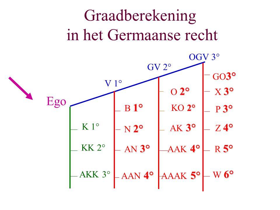 Graadberekening in het Germaanse recht Ego K 1° KK 2° AKK 3° V 1° GV 2° OGV 3° 1° B 1° 2° N 2° 3° AN 3° 4° AAN 4° 2° O 2° 2° KO 2° 3° AK 3° 4° AAK 4°