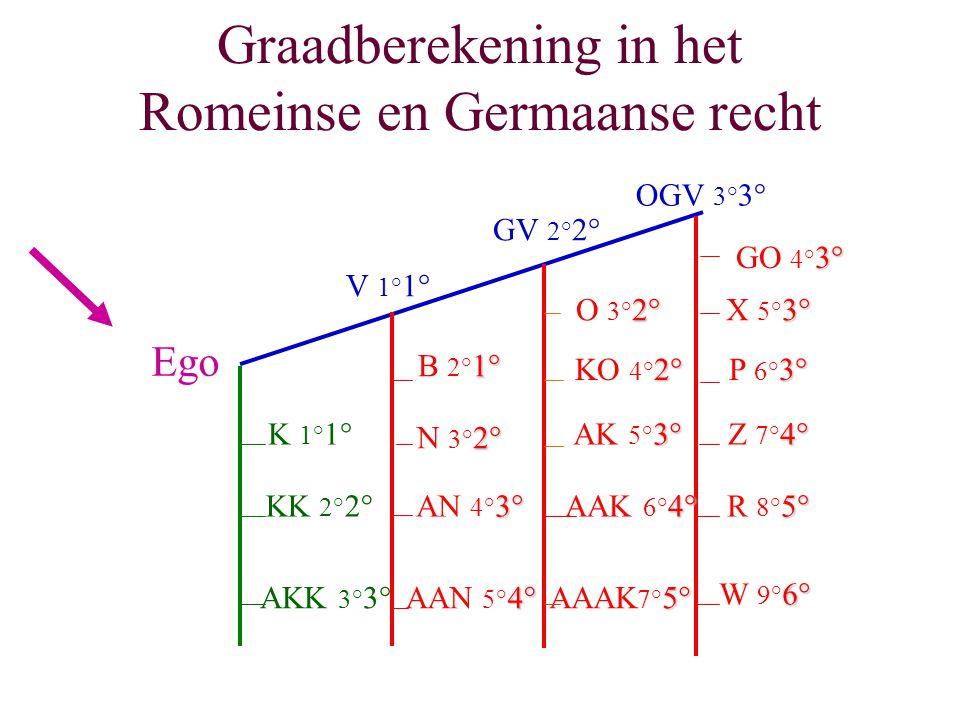 Graadberekening in het Romeinse en Germaanse recht Ego K 1° 1° KK 2° 2° AKK 3° 3° V 1° 1° GV 2° 2° OGV 3° 3° 1° B 2° 1° 2° N 3° 2° 3° AN 4° 3° 4° AAN