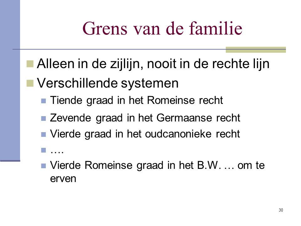 30 Grens van de familie Alleen in de zijlijn, nooit in de rechte lijn Verschillende systemen Tiende graad in het Romeinse recht Zevende graad in het G