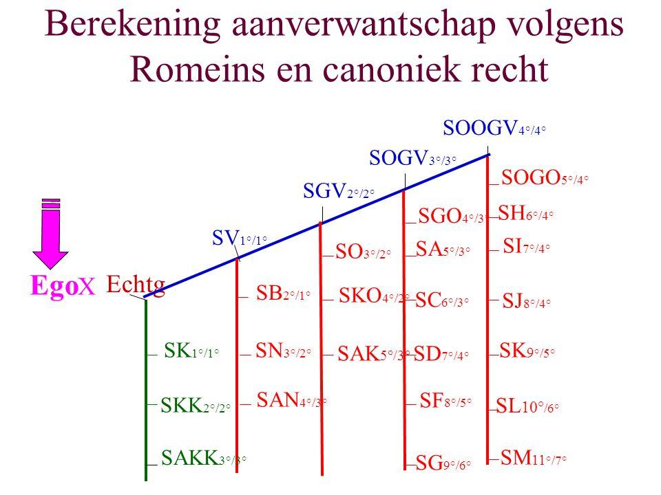Berekening aanverwantschap volgens Romeins en canoniek recht Echtg SK 1°/1° SKK 2°/2° SAKK 3°/3° SV 1°/1° SGV 2°/2° SOGV 3°/3° SOOGV 4°/4° SB 2°/1° SN