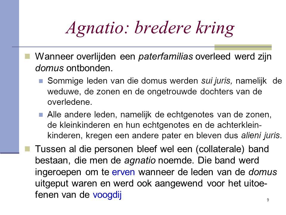 9 Agnatio: bredere kring Wanneer overlijden een paterfamilias overleed werd zijn domus ontbonden. Sommige leden van die domus werden sui juris, nameli