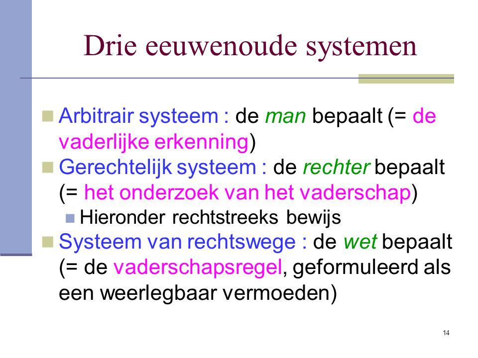14 Drie eeuwenoude systemen Arbitrair systeem : de man bepaalt (= de vaderlijke erkenning) Gerechtelijk systeem : de rechter bepaalt (= het onderzoek