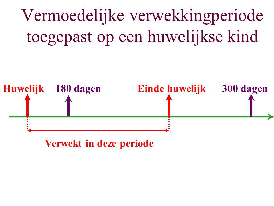 Vermoedelijke verwekkingperiode toegepast op een huwelijkse kind Huwelijk180 dagenEinde huwelijk300 dagen Verwekt in deze periode