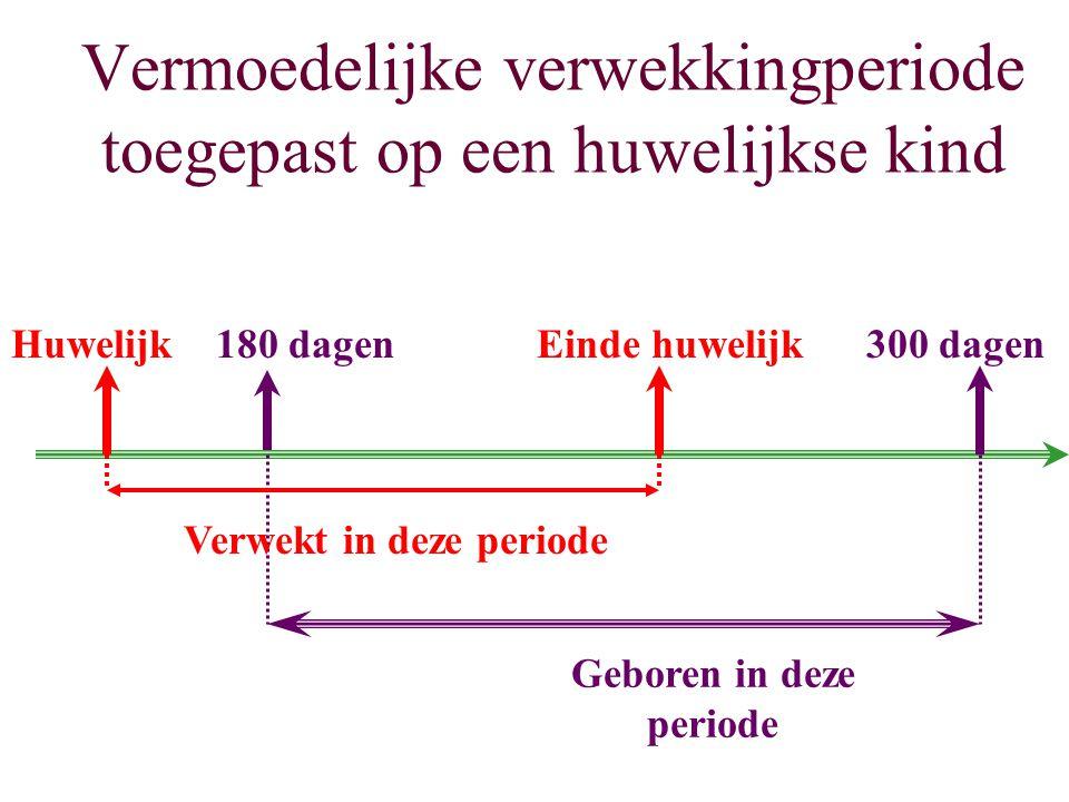 Vermoedelijke verwekkingperiode toegepast op een huwelijkse kind Huwelijk180 dagenEinde huwelijk300 dagen Geboren in deze periode Verwekt in deze peri