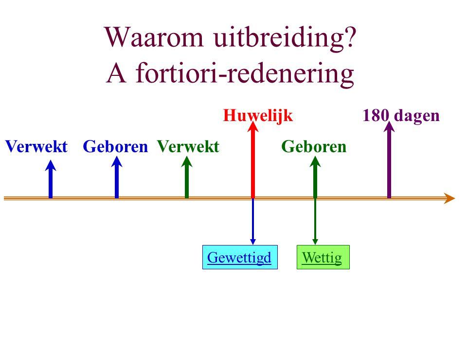 Waarom uitbreiding? A fortiori-redenering Huwelijk180 dagen GeborenVerwekt Gewettigd VerwektGeboren Wettig