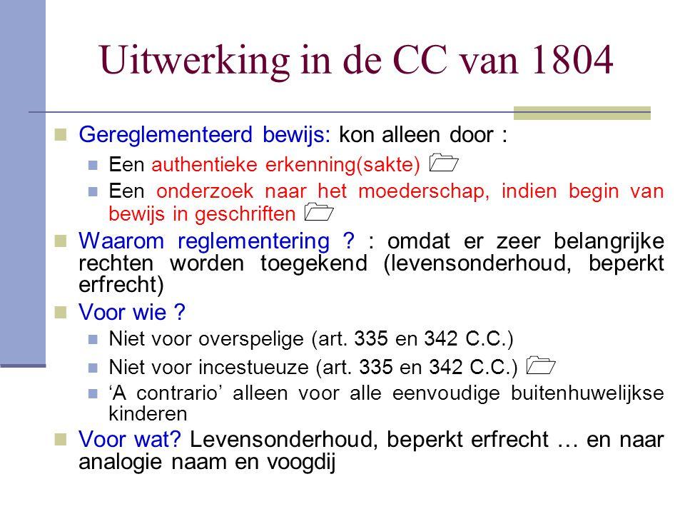 Uitwerking in de CC van 1804 Gereglementeerd bewijs: kon alleen door : Een authentieke erkenning(sakte)  Een onderzoek naar het moederschap, indien b