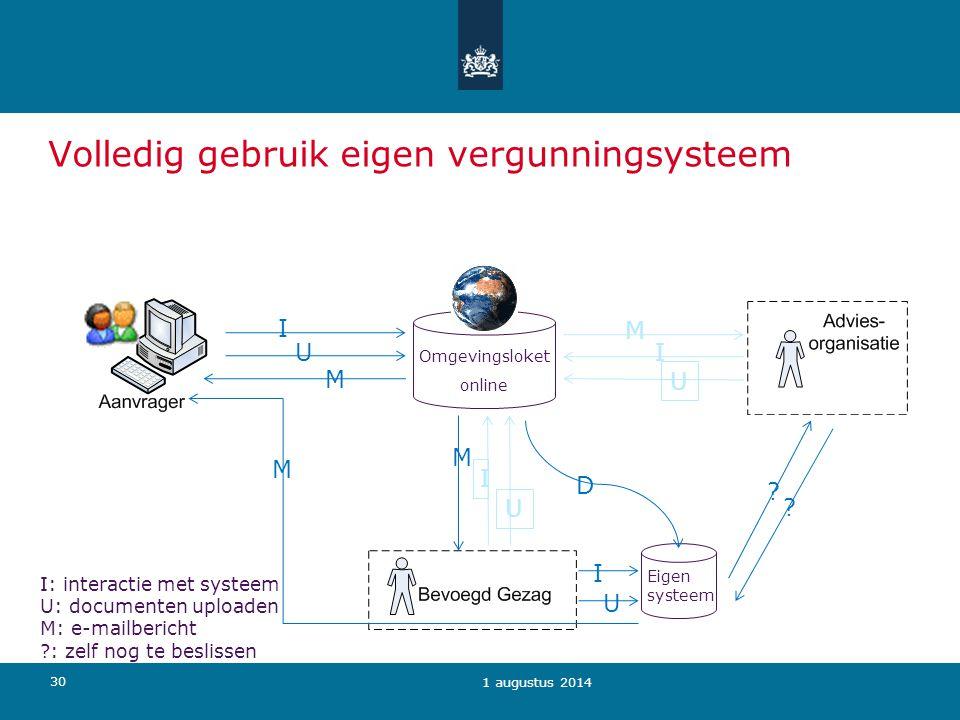 30 1 augustus 2014 Omgevingsloket online D Eigen systeem I: interactie met systeem U: documenten uploaden M: e-mailbericht ?: zelf nog te beslissen I
