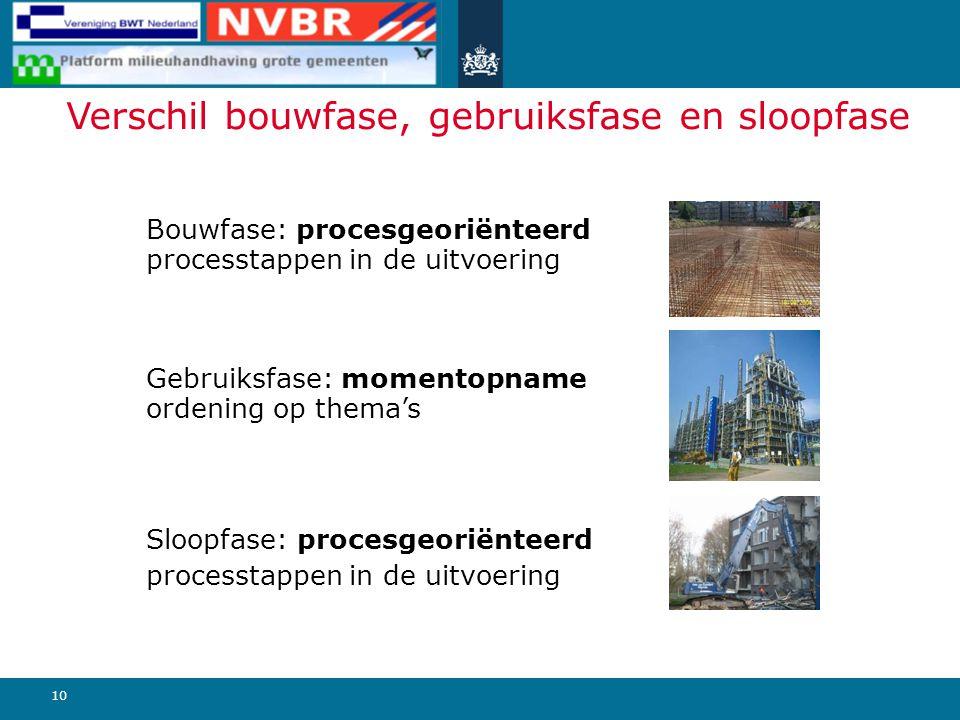 10 Bouwfase: procesgeoriënteerd processtappen in de uitvoering Gebruiksfase: momentopname ordening op thema's Sloopfase: procesgeoriënteerd processtap