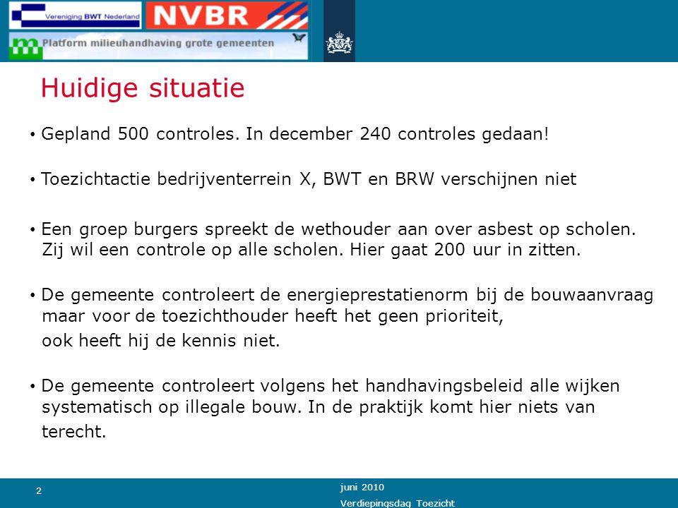 2 juni 2010 Verdiepingsdag Toezicht Huidige situatie Gepland 500 controles. In december 240 controles gedaan! Toezichtactie bedrijventerrein X, BWT en