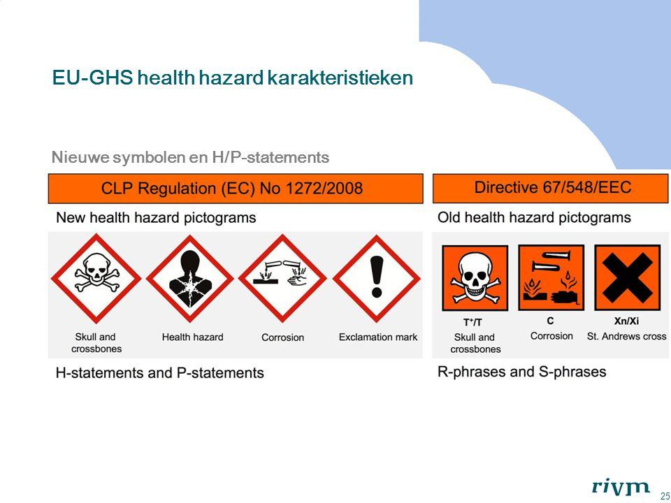 25 EU-GHS health hazard karakteristieken Nieuwe symbolen en H/P-statements